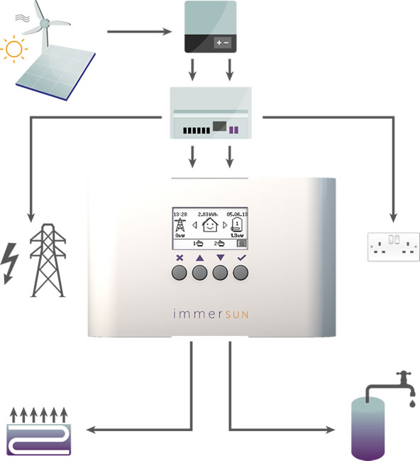 New ImmerSUN Diagram